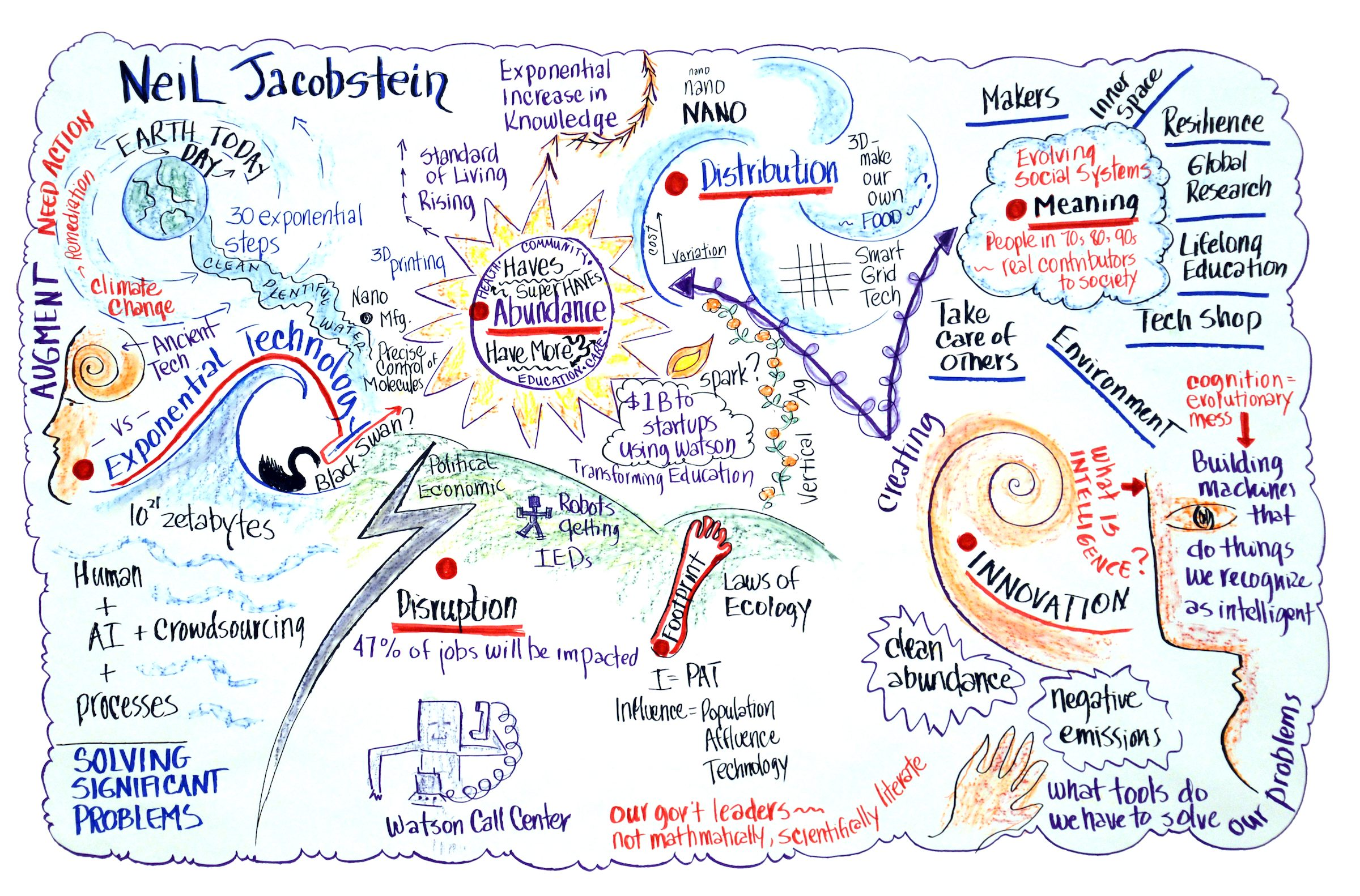 Visual Insight's takeaway from Churchill Club talk by Neil Jacobstein of Singularity University
